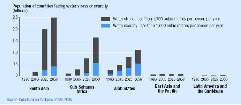 The Impact Of Privatisation On The Sustainability Of Water