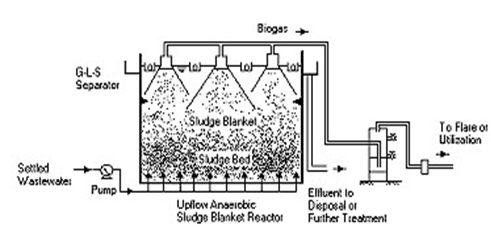 Up Flow - Anaerobic Sludge Blanket Reactor (UASB) | IWA