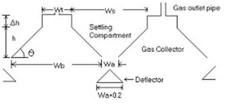 Up Flow - Anaerobic Sludge Blanket Reactor (UASB) | IWA Publishing