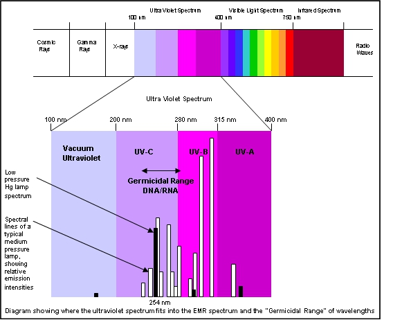 wastewater ultraviolet disinfection iwa publishing figure 3 ultraviolet light and the electromagnetic spectrum
