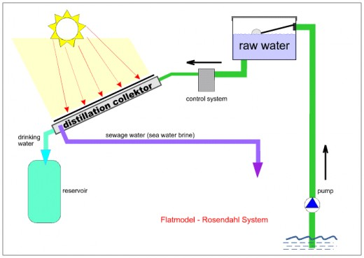 Water Distillation Systems Model ~ Distillation treatment and removal of contaminants from
