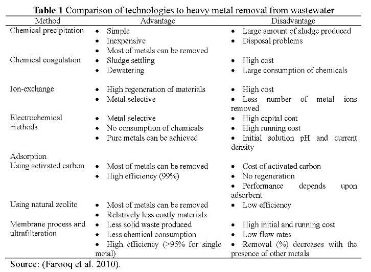 Treatment To Remove Metals From >> Removal Technologies In Wastewater Treatment Iwa Publishing