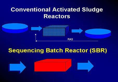 Sequencing Batch Reactor | IWA Publishing