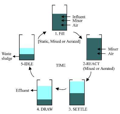 sequencing batch reactor The sequencing batch reactor system (sbr) is one of common biological  system used to treat domestic wastewater due to its functionality and simplicity.